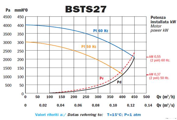 Przykladowa charakterystyka - BSTS