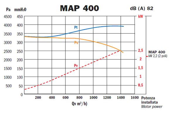 Przykladowa charakterystyka - MAP