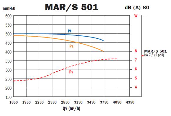 Przykladowa charakterystyka - MAR-S