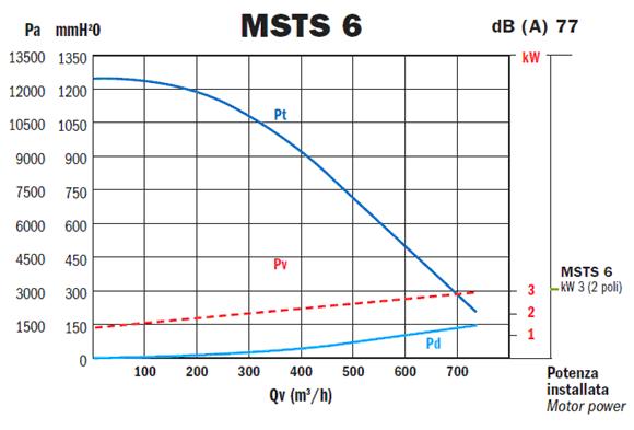 Przykladowa charakterystyka - MSTS