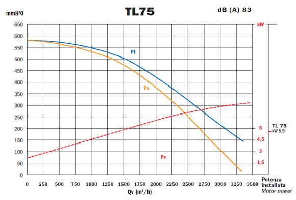 Przykladowa charakterystyka - TL