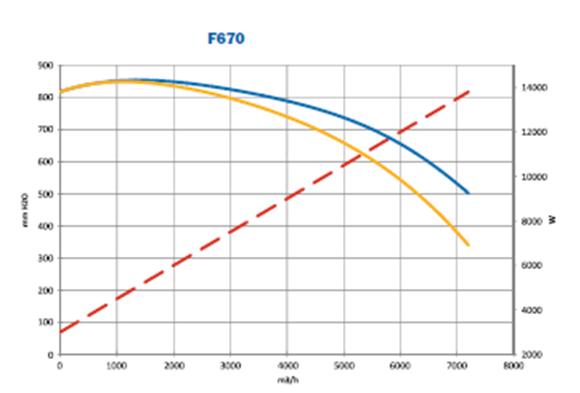 Przykladowa charakterystyka - f